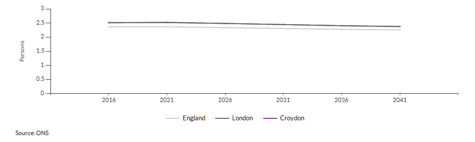 Projected average number of persons per household for Croydon over time