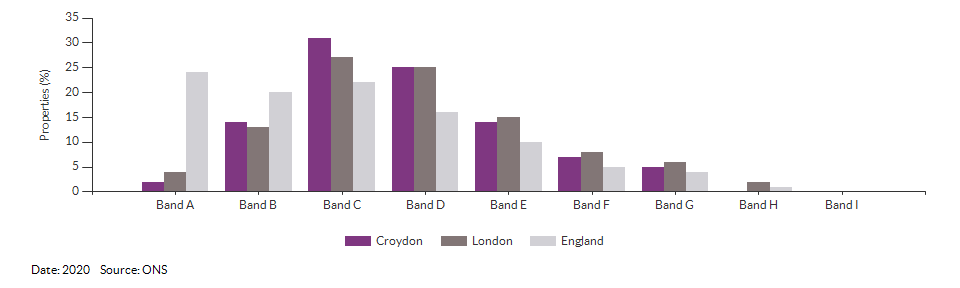 Council tax bands for Croydon for 2020