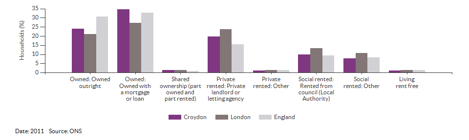 Property ownership and tenency for Croydon for 2011