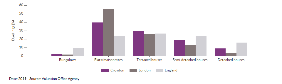 Dwelling counts by type for Croydon for 2019