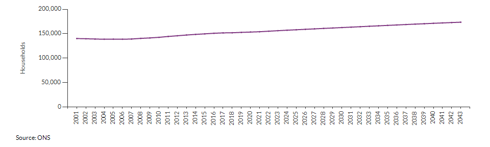 Projected number of households for Croydon over time