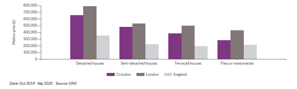 Median price by property type for Croydon for Oct 2019 - Sep 2020