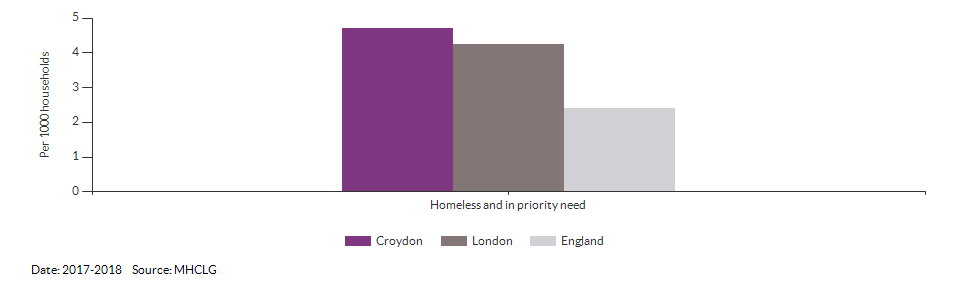 Homeless and in priority need for Croydon for 2017-2018