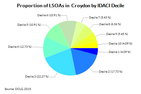 Proportion of LSOAs in  Croydon by IDACI Decile