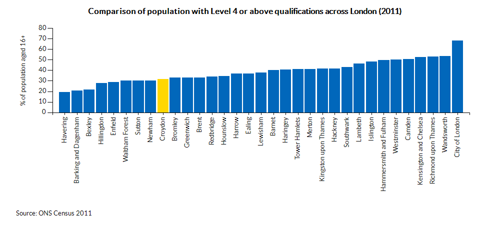 Comparison of population with Level 4 or above qualifications across London (2011)