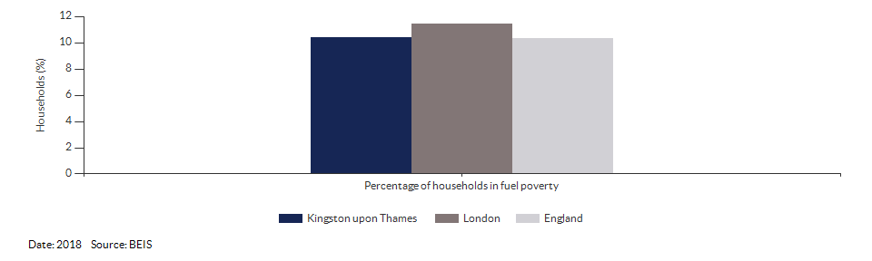 Households in fuel poverty for Kingston upon Thames for 2018