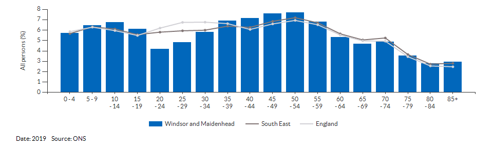 5-year age group population estimates for Windsor and Maidenhead for 2019
