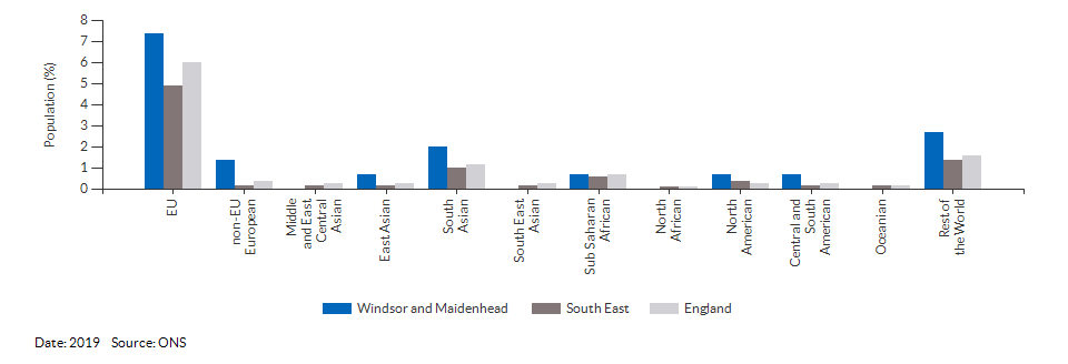 Nationality (non-UK breakdown) for Windsor and Maidenhead for 2019