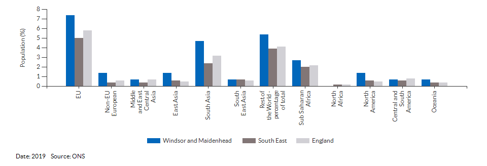 Country of birth (non-UK breakdown) for Windsor and Maidenhead for 2019