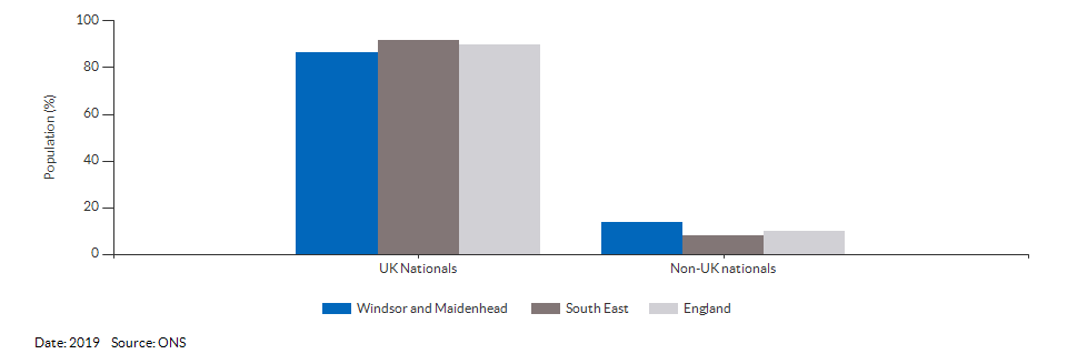 Nationality (UK and non-UK) for Windsor and Maidenhead for 2019