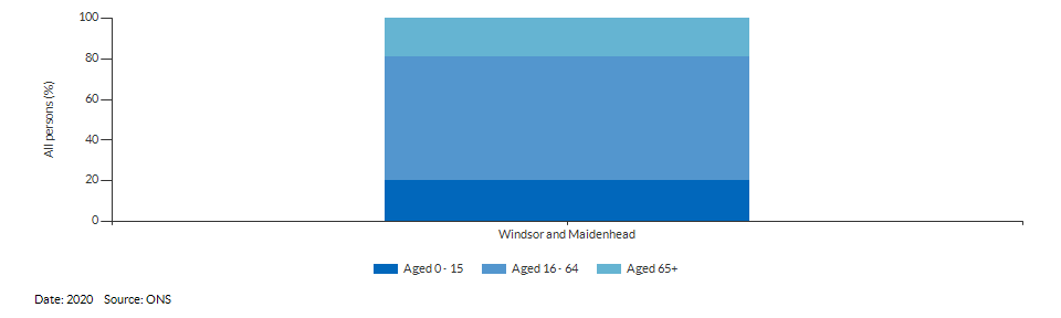Broad age group estimates for Windsor and Maidenhead for 2020