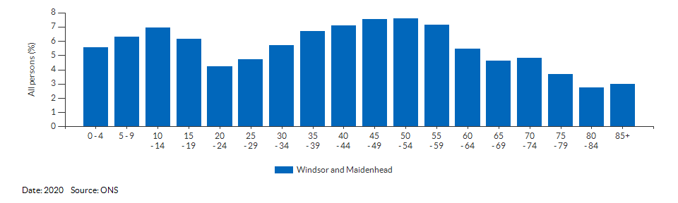 5-year age group population estimates for Windsor and Maidenhead for 2020