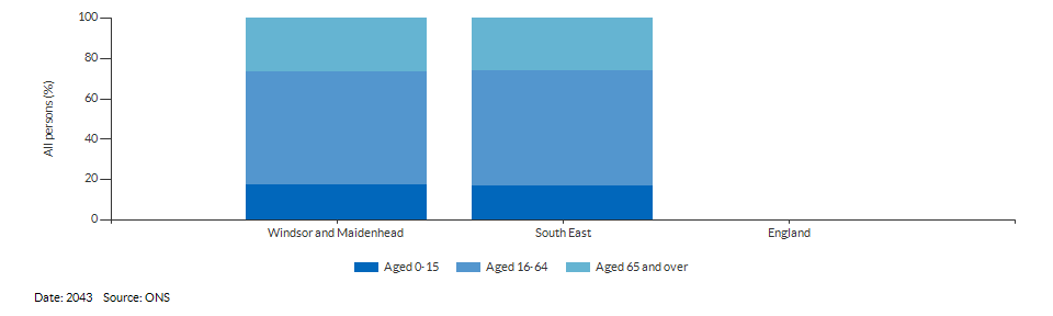 Broad age group population projections for Windsor and Maidenhead for 2043