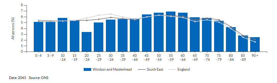 5-year age group population projections for Windsor and Maidenhead for 2043