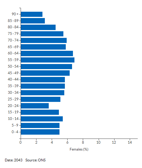 5-year age group female population projections for Windsor and Maidenhead for 2043