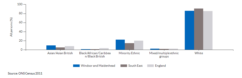 Ethnicity in Windsor and Maidenhead for 2011