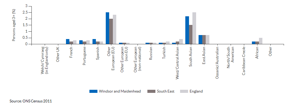 Country of birth in Windsor and Maidenhead for 2011