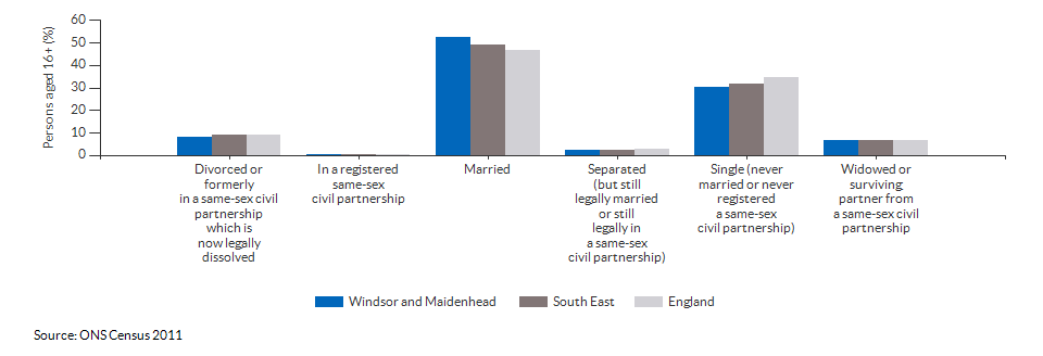 Marital and civil partnership status in Windsor and Maidenhead for 2011