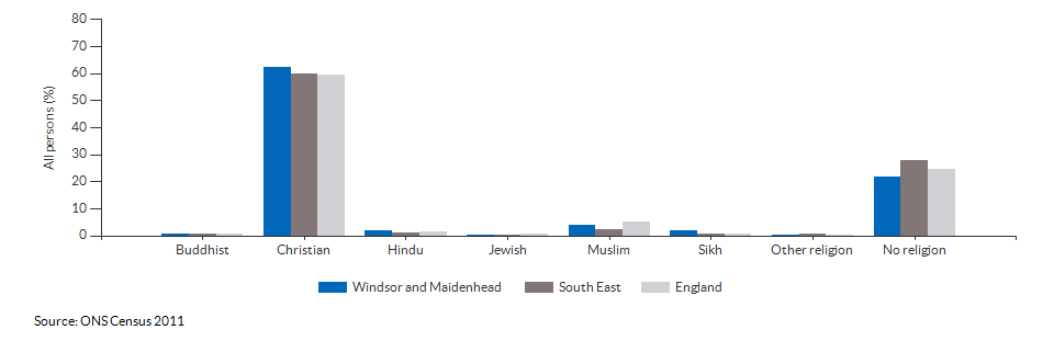Religion in Windsor and Maidenhead for 2011