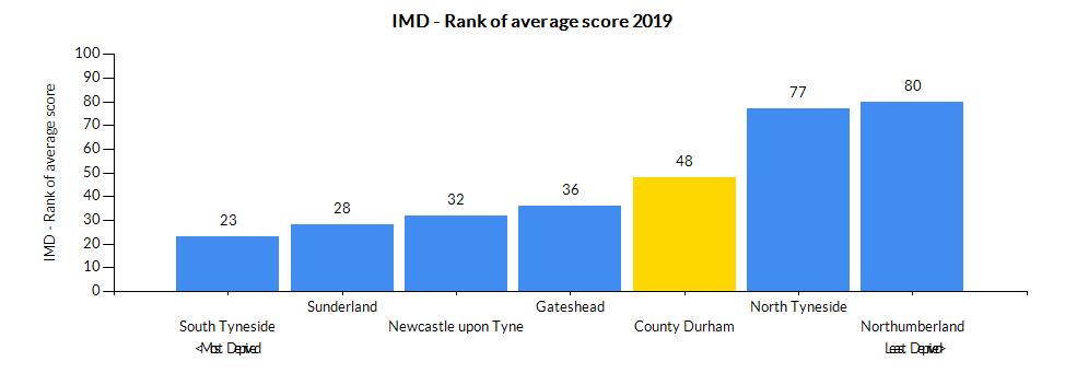 Chart for County Durham using IMD - Rank of average score