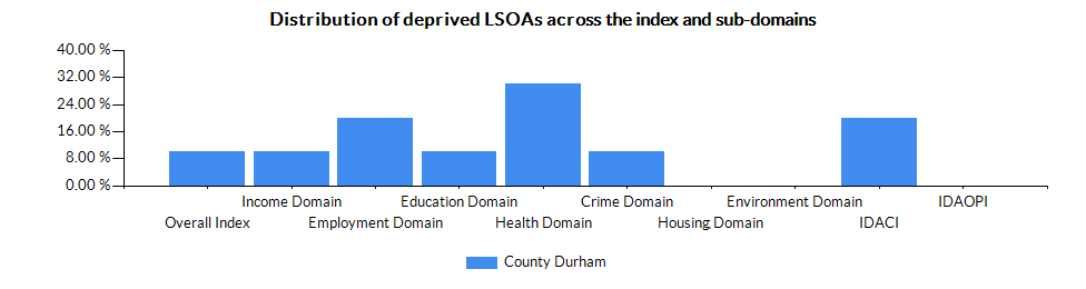 Chart for County Durham using IMD - Proportion of LSOAs in most deprived 10% nationally