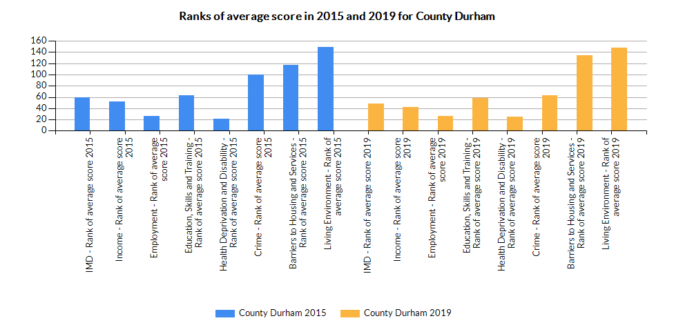 Chart for County Durham using IMD - Rank of average score