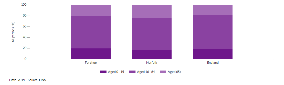 Broad age group estimates for Forehoe for 2017