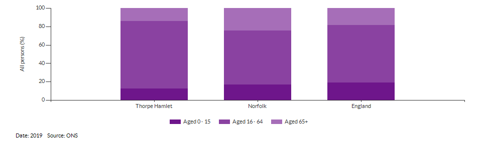 Broad age group estimates for Thorpe Hamlet for 2017