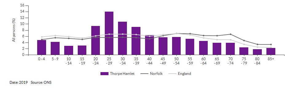 5-year age group population estimates for Thorpe Hamlet for 2017