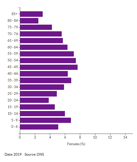 5-year age group female population estimates for Forehoe for 2017