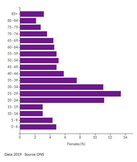 5-year age group female population estimates for Thorpe Hamlet for 2017