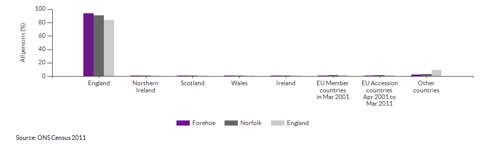 Country of birth for Forehoe for 2011