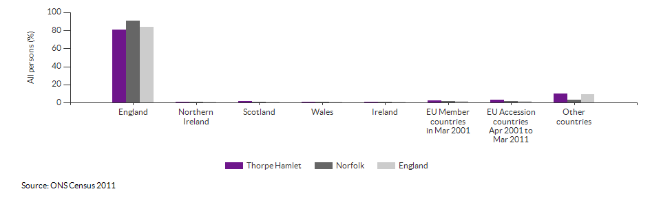 Country of birth for Thorpe Hamlet for 2011