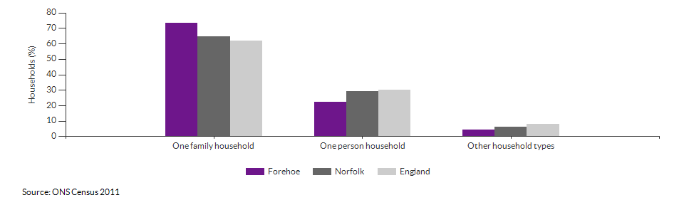 Household composition in Forehoe for 2011