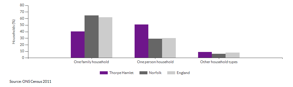 Household composition in Thorpe Hamlet for 2011