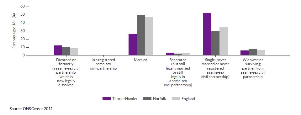Marital and civil partnership status in Thorpe Hamlet for 2011