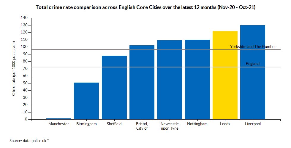 Total crime rate comparison across English Core Cities over the latest 12 months (Aug-18 - Jul-19)
