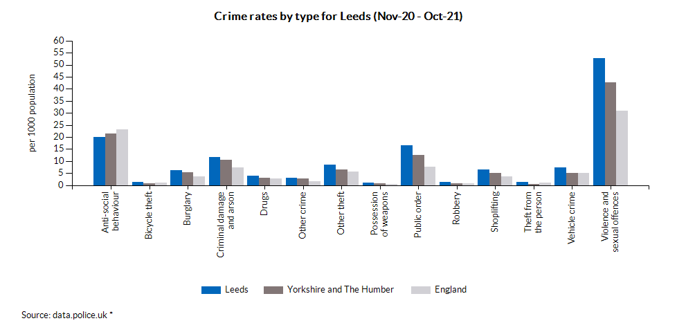Crime rates by type for Leeds (Aug-18 - Jul-19)