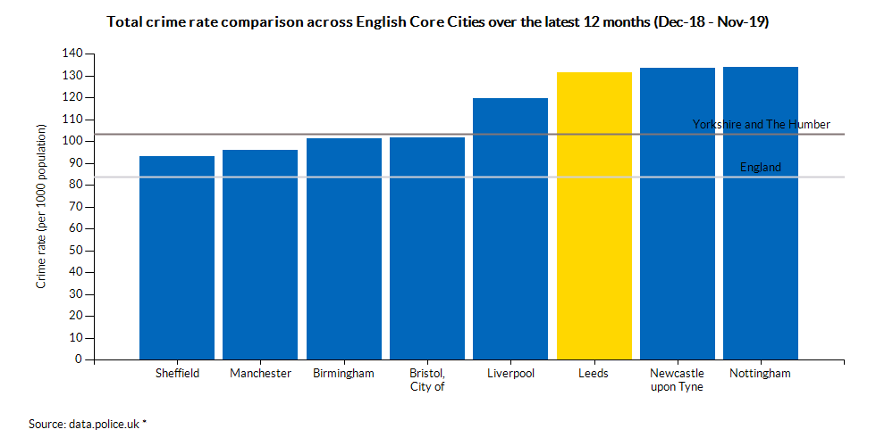 Total crime rate comparison across English Core Cities over the latest 12 months (Dec-18 - Nov-19)