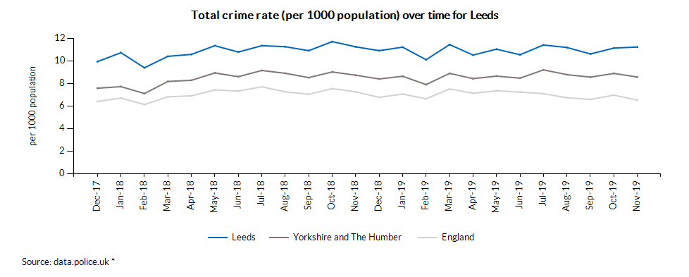 Total crime rate (per 1000 population) over time for Leeds