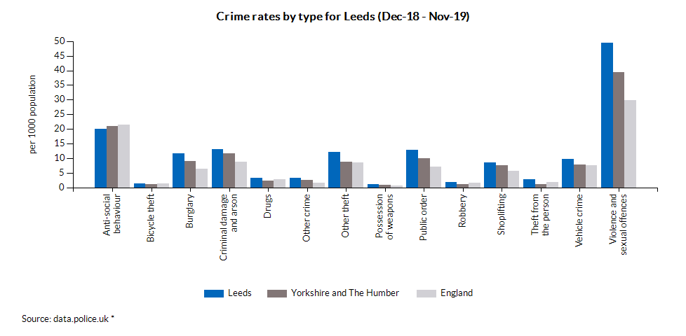 Crime rates by type for Leeds (Dec-18 - Nov-19)