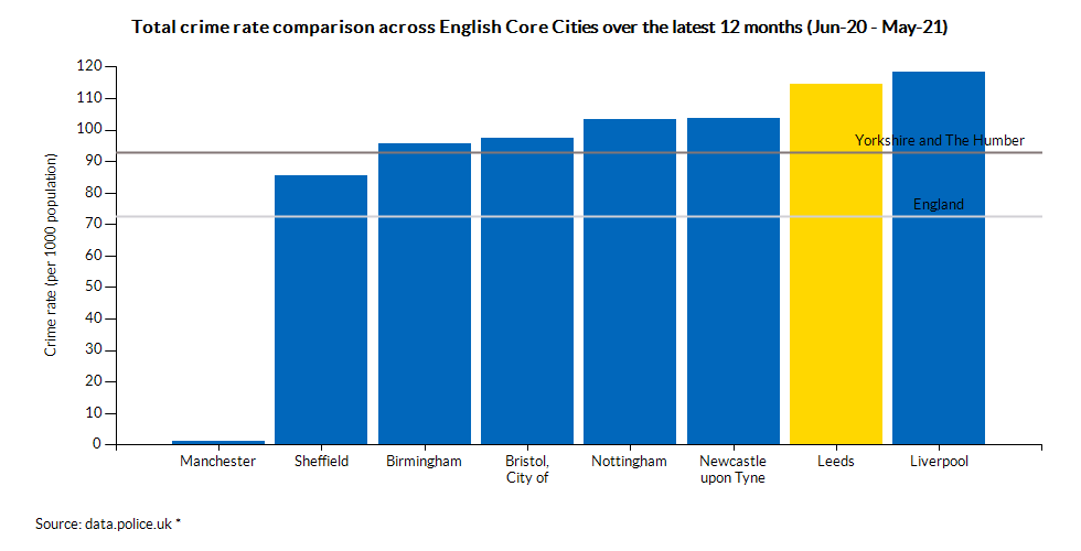 Total crime rate comparison across English Core Cities over the latest 12 months (Jun-20 - May-21)