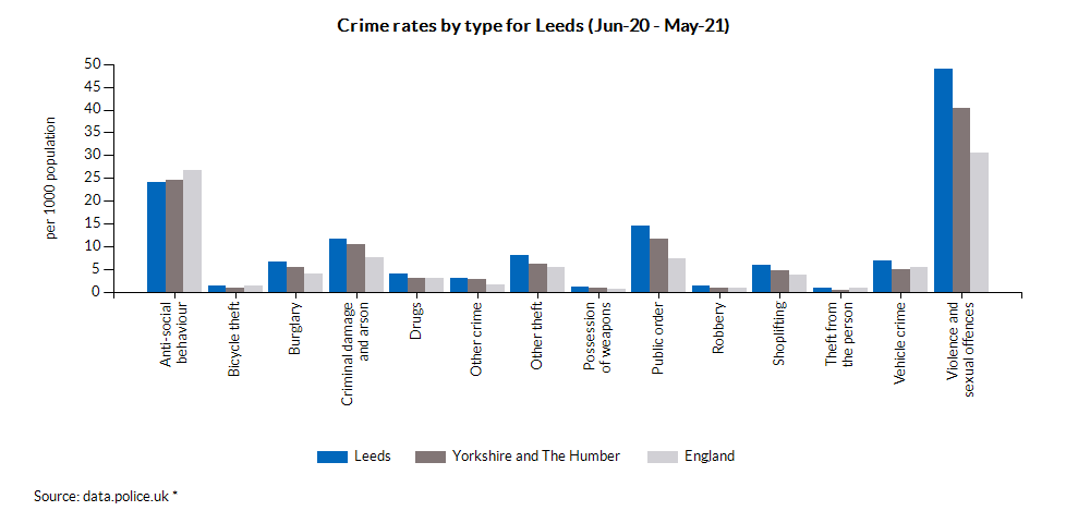 Crime rates by type for Leeds (Jun-20 - May-21)