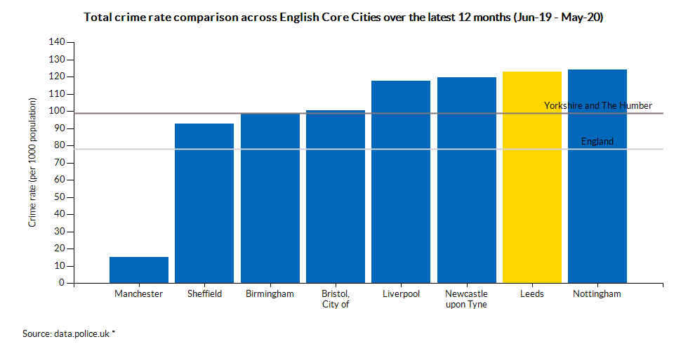 Total crime rate comparison across English Core Cities over the latest 12 months (Jun-19 - May-20)