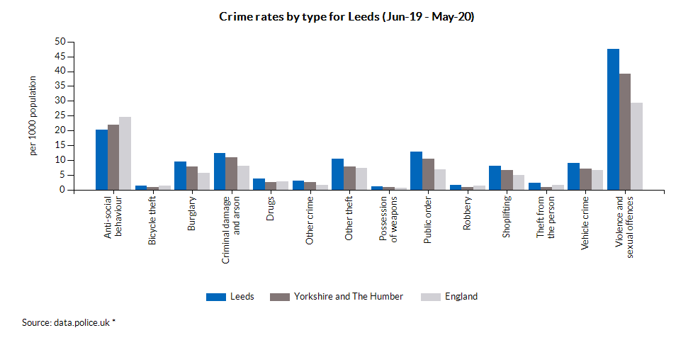 Crime rates by type for Leeds (Jun-19 - May-20)