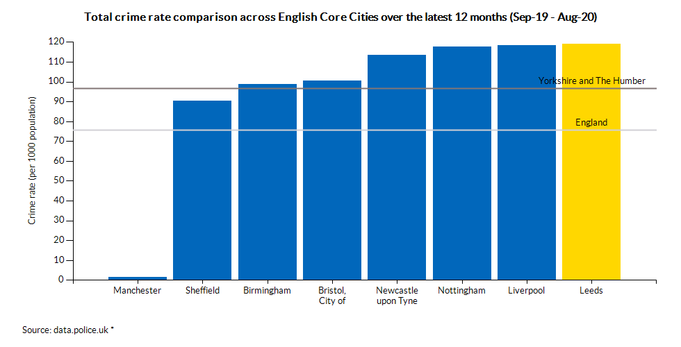 Total crime rate comparison across English Core Cities over the latest 12 months (Sep-19 - Aug-20)