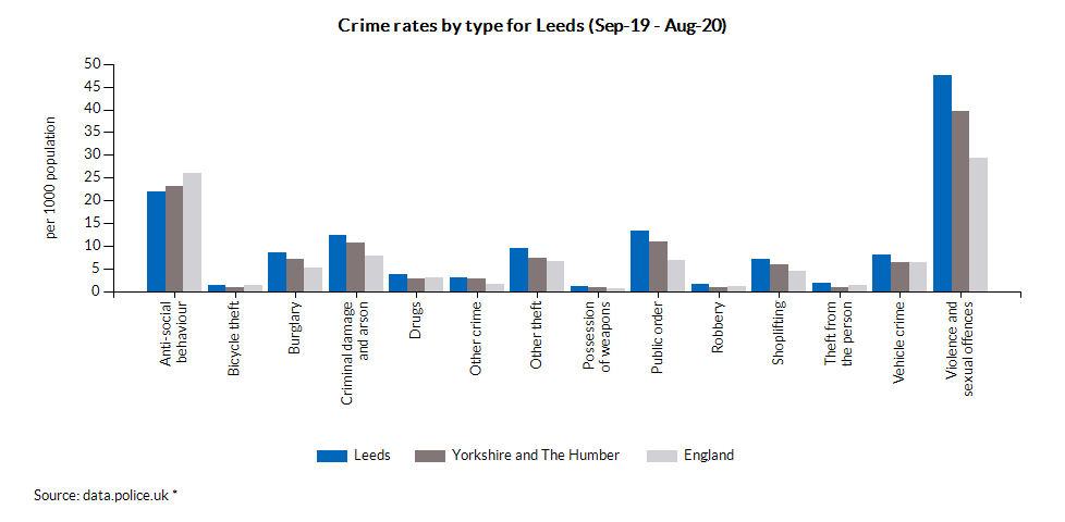 Crime rates by type for Leeds (Sep-19 - Aug-20)