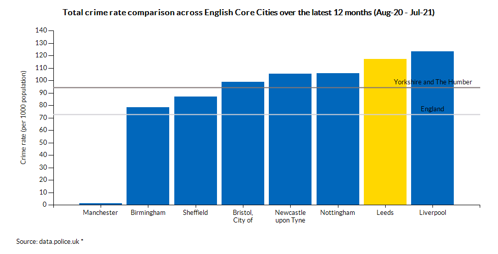 Total crime rate comparison across English Core Cities over the latest 12 months (Aug-20 - Jul-21)
