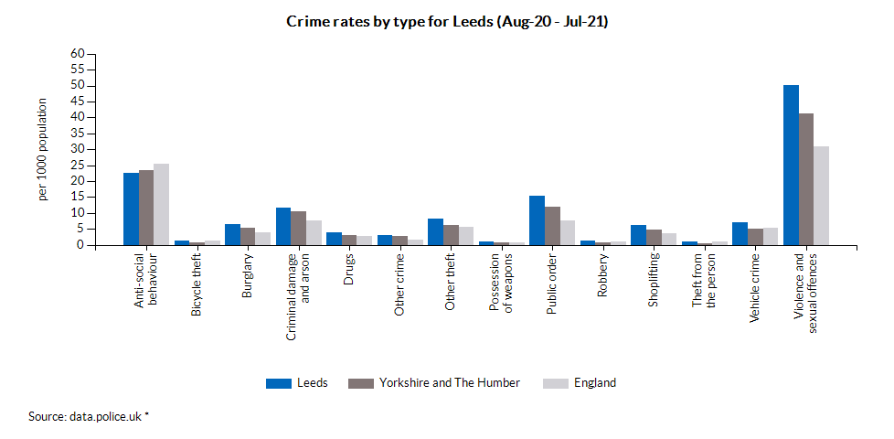 Crime rates by type for Leeds (Aug-20 - Jul-21)