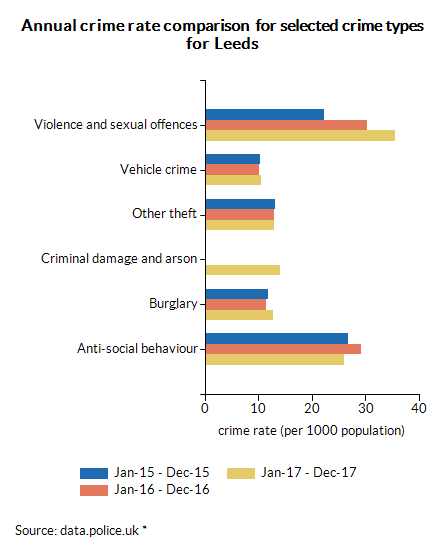 Annual crime rate comparison  for selected crime types for Leeds